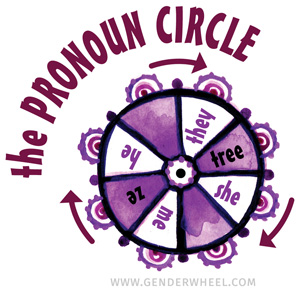 the Pronoun circle - genderwheel.com
